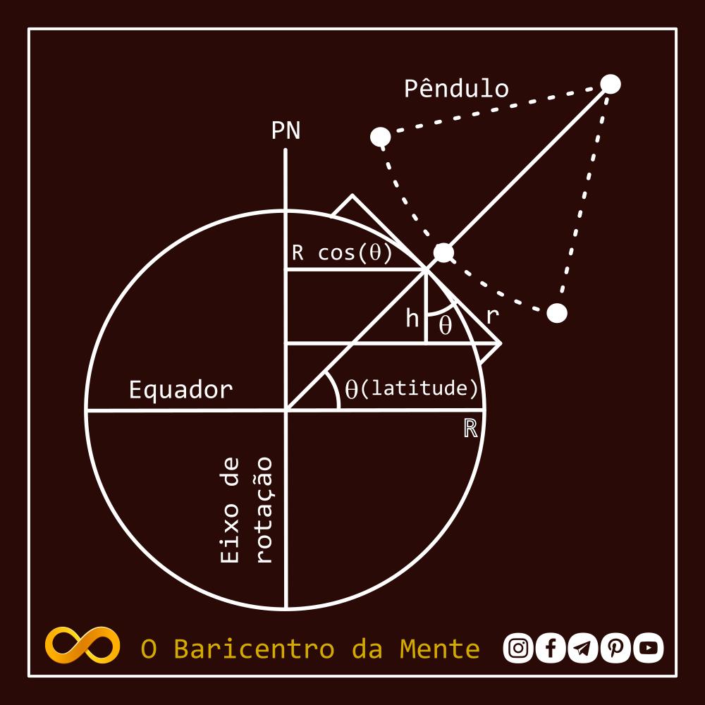 O pêndulo de Foucault, um dos experimentos científicos mais belos já realizados esquema