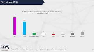 Encuesta dice el 44 % de los votantes lo haría por el PLD en las municipales