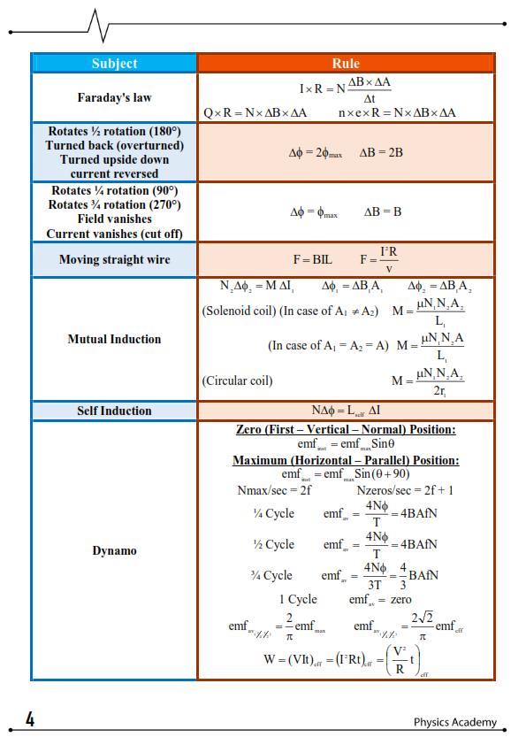 قوانين الفيزياء لثالثة ثانوي لغات في 5 ورقات 4_004