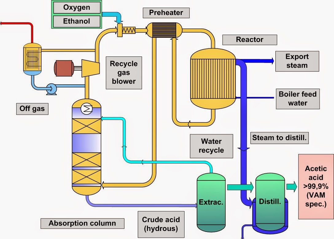 benefits of microbes in industrial production essay Were proven already to have many beneficial bioactivities such as production of industrial enzymes [2] bacteria were isolated and cultivated from all possible regions of the earth, on the basis of their habitat.