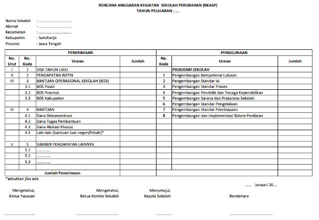 BOS K-1, RAKS (Rencana Anggaran Kegiatan Sekolah)