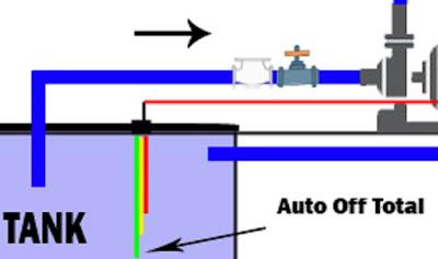 Grountank merupakan lokasi menampung air bawah tanah, dengan bantuan wlc yang terpasang pda groun tank kita dapat dengan mudah mengontrol pemakainan air