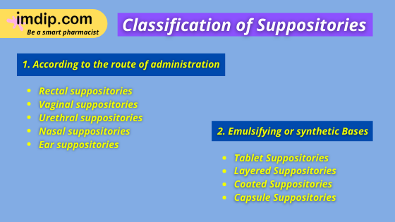 Types of suppositories, Types of suppository