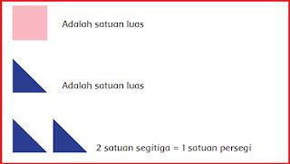 2 satuan segitiga= 1 satuan persegi