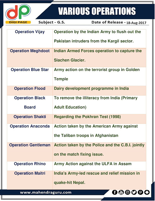 DP | Various Operations  | 18 - August - 2017