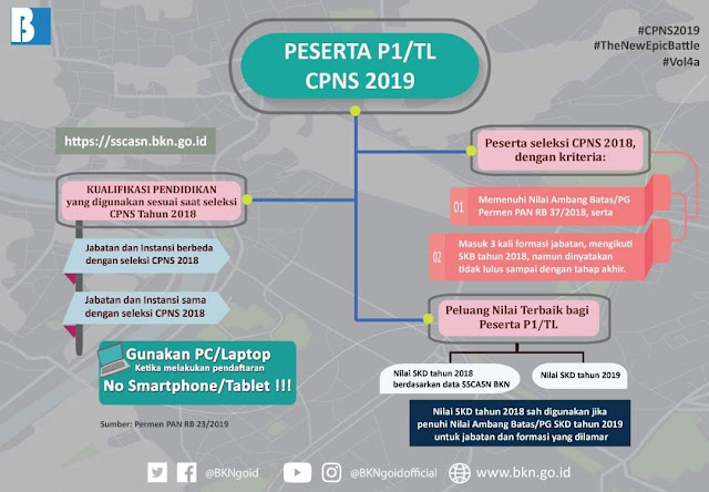 Kabar Gembira Untuk P1/TL 2018 Di Penerimaan CPNS 2019