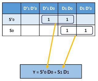 Kelas Informatika - Multiplexer K-Map