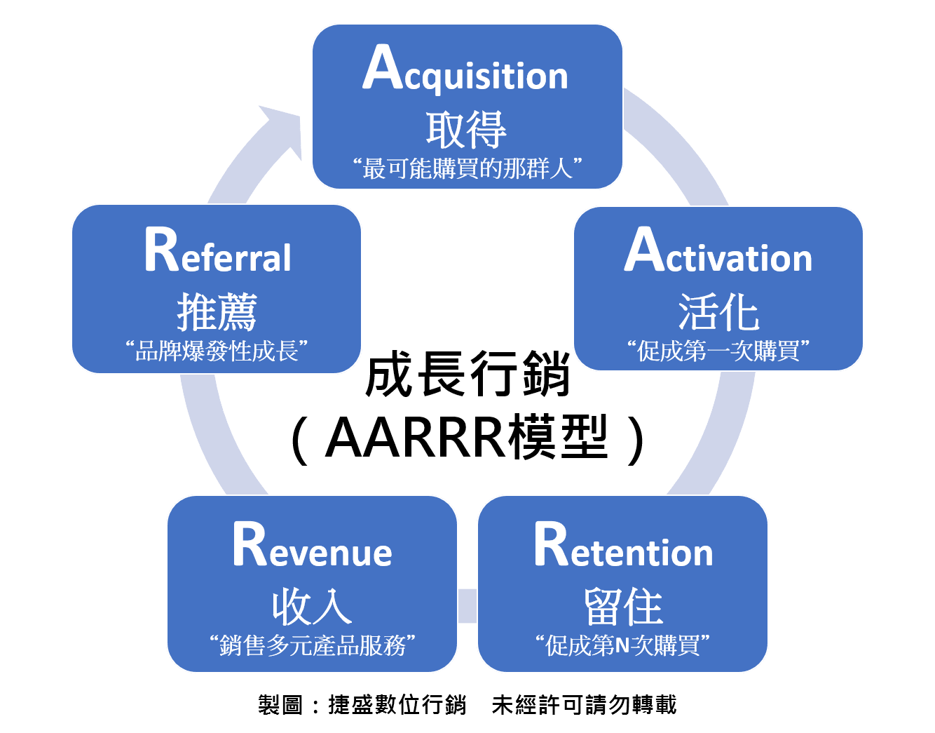 成長行銷模型