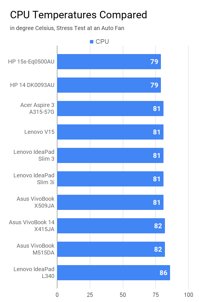 Comparison of CPU temperature during stress test at auto fan of laptops under Rs 50K price.