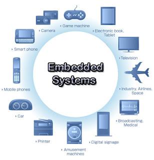 Apa itu Embedded Operating System