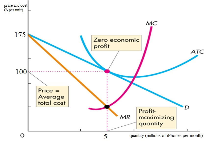 How to Determine Profit From a Demand Curve