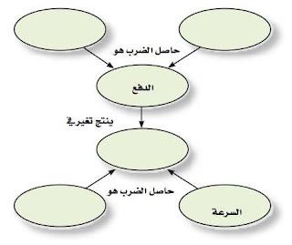 حل أسئلة التقويم للفصل الثاني (الزخم وحفظه):