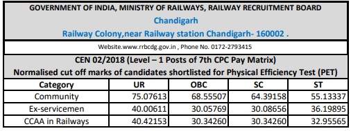 RRBrailway.com Group D 2018 Cutoff: Chandigarh