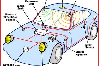 Mengenal Rangkaian Kelistrikan Alarm Pada Kendaraan Dan Cara Kerjanya