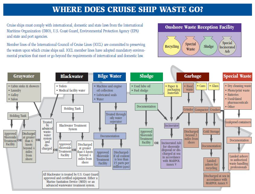 What do you know about hazardous waste?: Cruise Ship Waste
