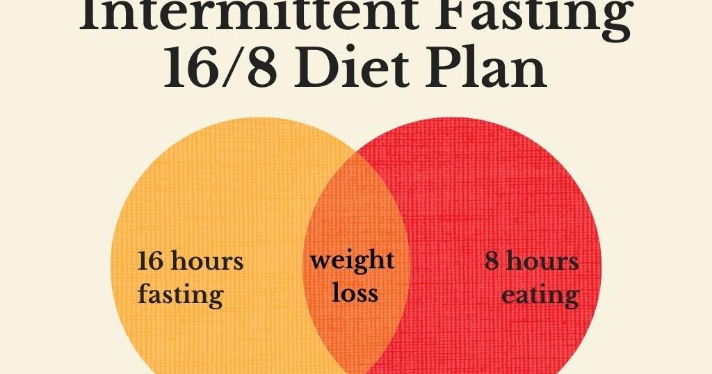 16 8 Intermittent Fasting Diet Plan