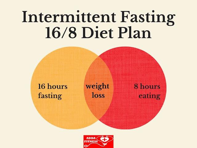 168 Intermittent Fasting Diet Plan