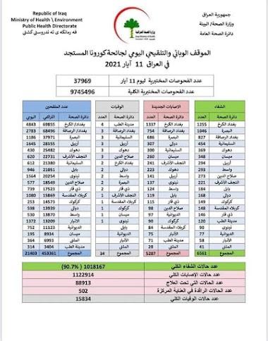 الموقف الوبائي والتلقيحي اليومي لجائحة كورونا في العراق ليوم الثلاثاء الموافق 11 ايار 2021