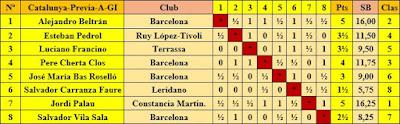 Clasificación final por orden del sorteo inicial – Eliminatoria A - Grupo I - XXV Campeonato Individual de Catalunya 1957