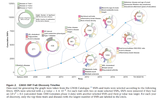 10 Years of GWAS Discovery