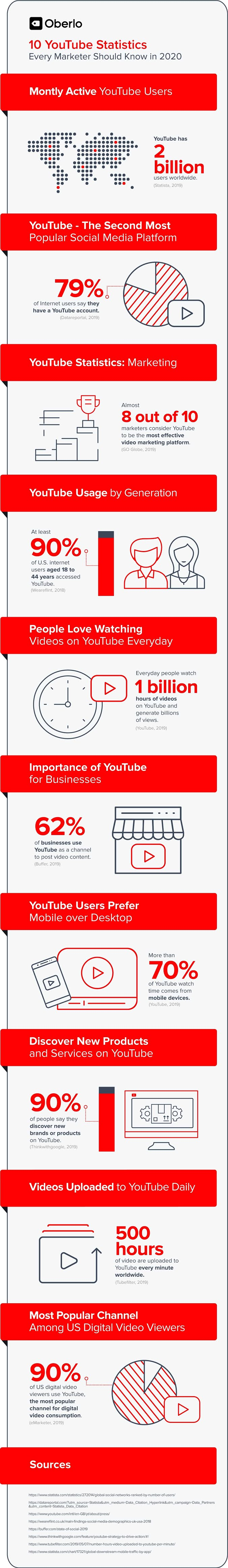 10 Youtube Stats Every Marketer Should Know in 2020 #infographic