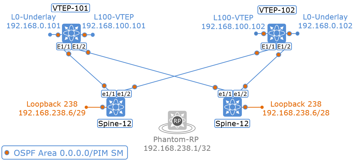 The Network Times: VXLAN Part IV: The Underlay Network