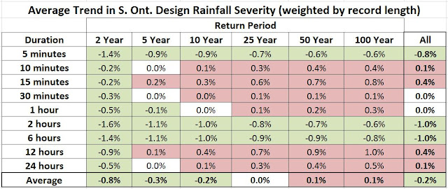 Ontario Extreme Rainfall Trends