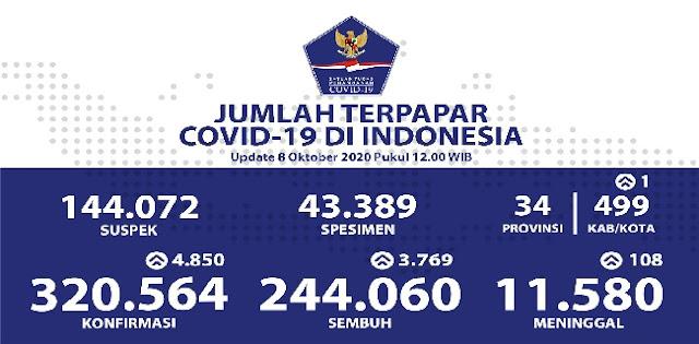 Rekor Baru Tambahan Kasus Positif Corona Tembus 4.850 Orang, Totalnya 320.564 Orang