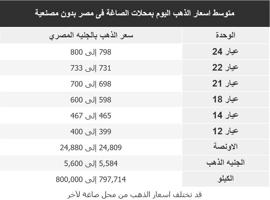 اسعار الذهب اليوم فى مصر Gold الاثنين 6 ابريل 2020
