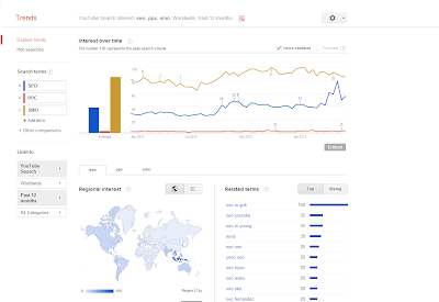SEO PPC SMO Google and YouTube Trends