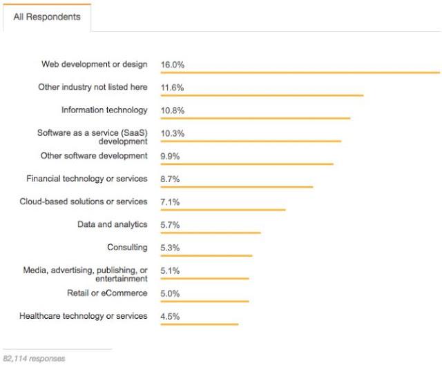 software developer finance industry career