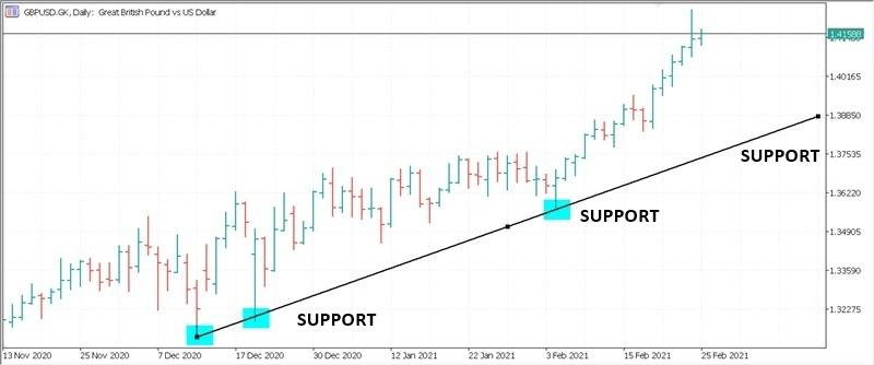identifikasi support dan resistance dengan trendline