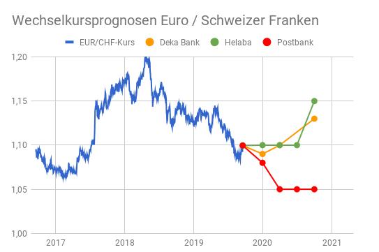 Grafik Euro - Schweizer Franken Prognosen bis Oktober 2020 von drei Banken
