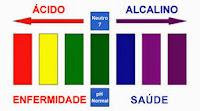 Ácido - Alcalino