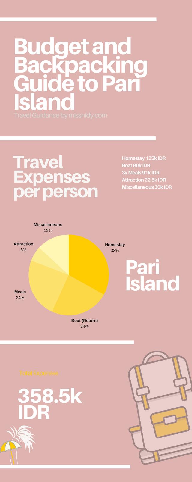 budget trip ke pulau pari tanpa travel agent