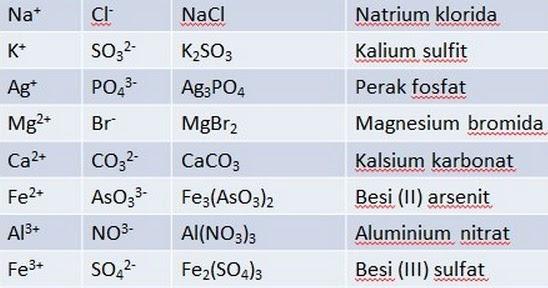 Rumus Kimia Senyawa Rumus Kimia