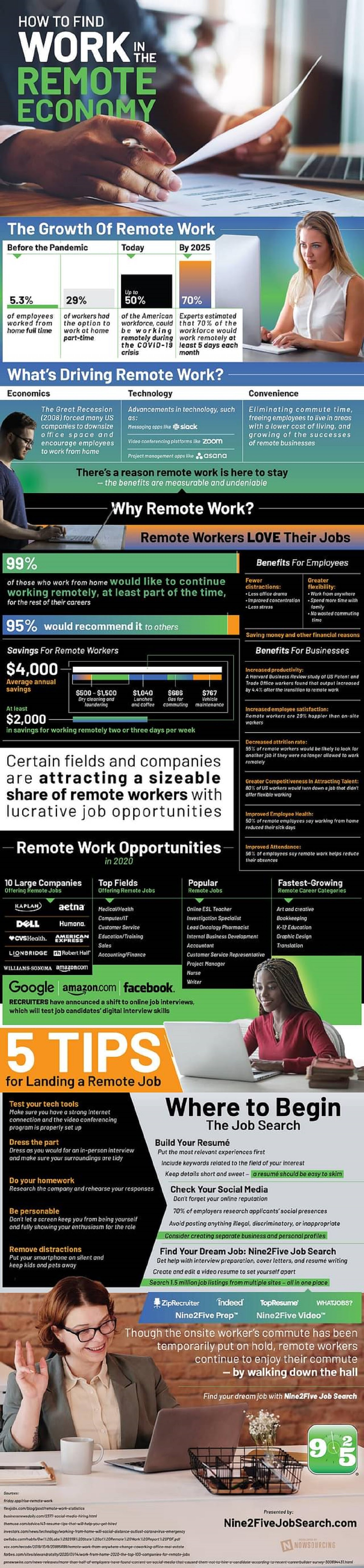 how-to-find-work-in-the-remote-economy-infographic