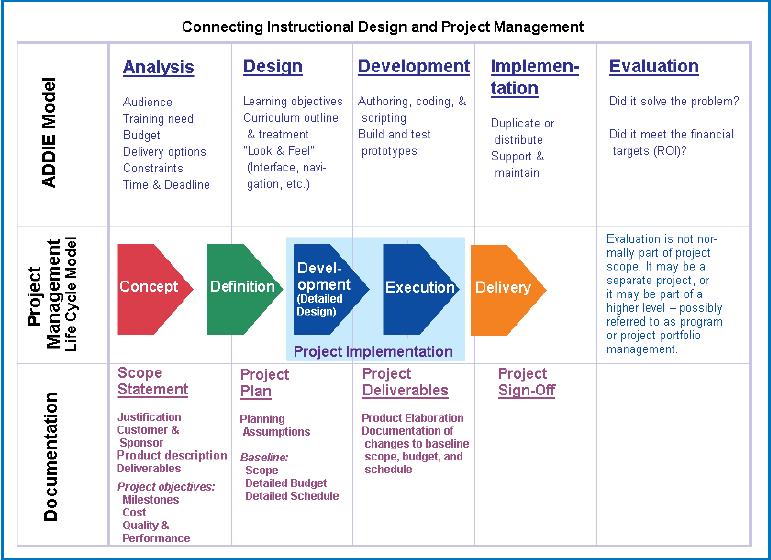 Design didattico instructional design negli anni dell 39 e - Instructional design plan examples ...