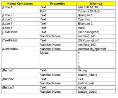 Membuat Kalkulator Sederhana Menggunakan Java
