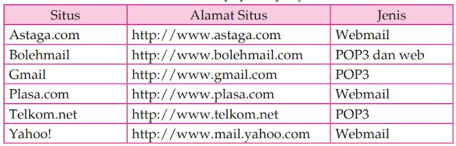 Macam-Macam E-Mail dan Cara Mendapatkannya