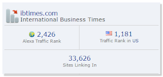 Most Popular Business Websites, Business Websites