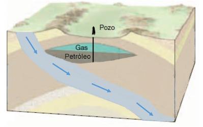 Tipos de Trampas Petrolíferas - Hidrodinámicas