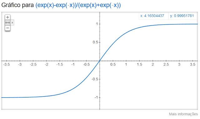 https://www.oblogdomestre.com.br/2020/09/RelacoesEDerivadasHiperbolicas.Matematica.html