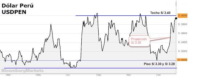 Precio del dólar Perú