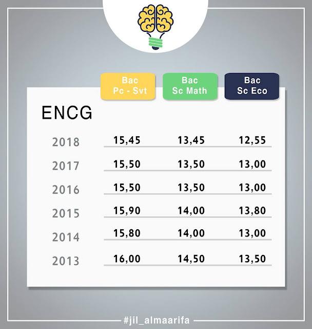 عتبات الإنتقاء للمدارس الوطنية للتجارة و التسيير. Les seuils de preselection à l'ENCG.