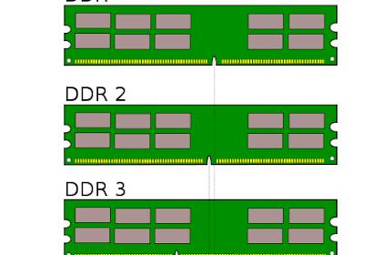DDR atau singkatan dari Double Data Rate