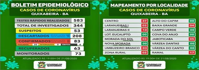 Quixabeira registra mais quatro casos e total chega a 83