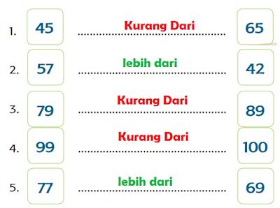 "tabel kata-kata ""lebih dari"" atau ""kurang dari"" www.jokowidodo-marufamin.com"