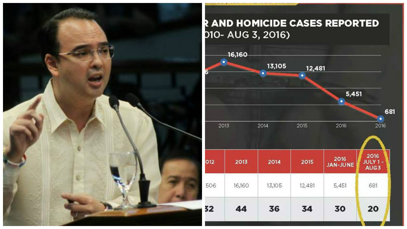 Cayetano claims there were 35 killings each day under Aquino, 20 under Duterte