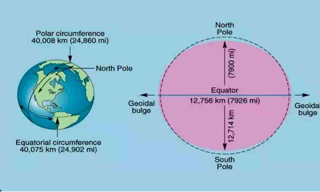 What is the Diameter of Earth?